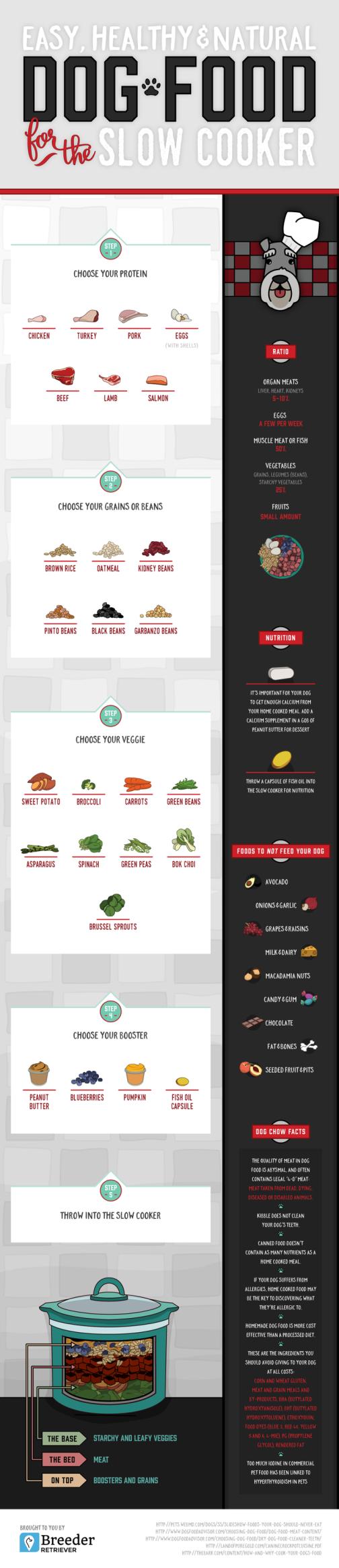 how to make dog food chart