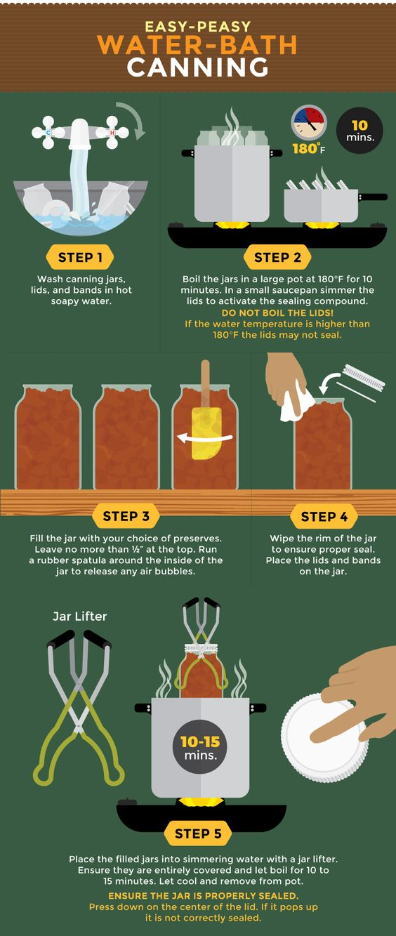 water bath canning infographic
